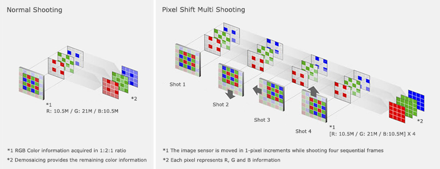 Sony Pixel Shift