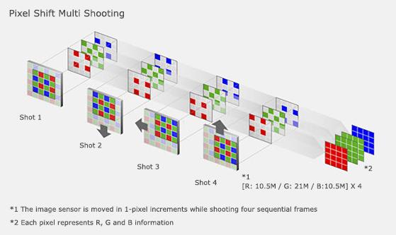 SonyPixelShift2DNG (Beta 0 8): Convert Sony A7R-III Pixel
