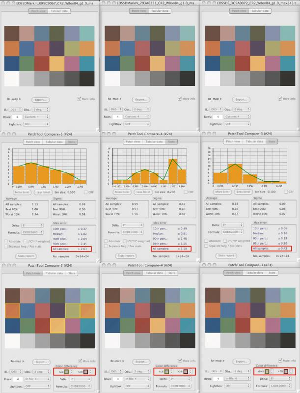 PatchTool. deltaE. Histograms. Visualisation
